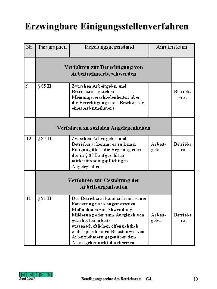 Juni 2002Beteiligungsrechte des Betriebsrats G.L 9 Erzwingbare Einigungsstellenverfahren