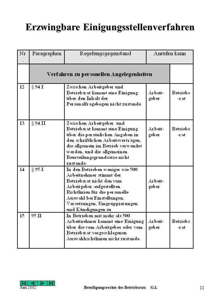 Juni 2002Beteiligungsrechte des Betriebsrats G.L 10 Erzwingbare Einigungsstellenverfahren