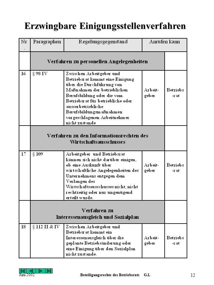 Juni 2002Beteiligungsrechte des Betriebsrats G.L 11 Erzwingbare Einigungsstellenverfahren