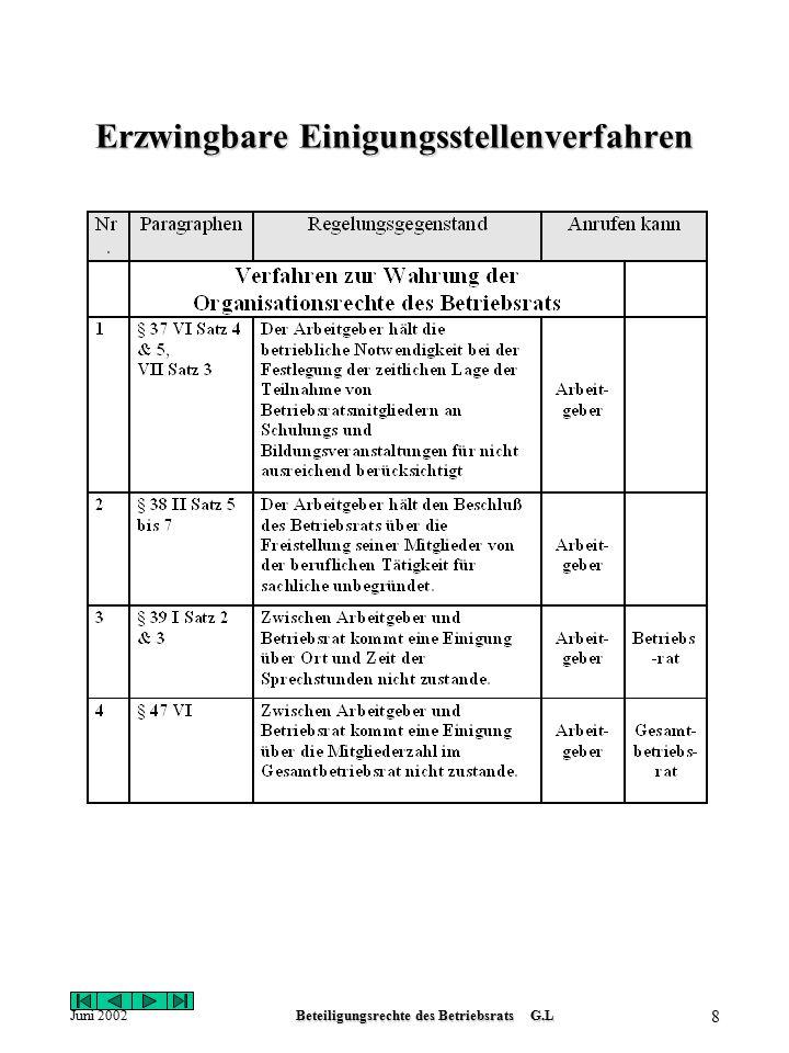 Juni 2002Beteiligungsrechte des Betriebsrats G.L 8 Erzwingbare Einigungsstellenverfahren