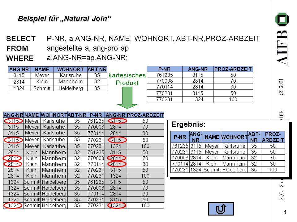 SQL - Structured Query Language  AIFB SS 2001 5 Beispiel für Join mit Auswahlbedingung ANG-NRNAMEWOHNORTABT-NRP-NRANG-NRPROZ-ARBZEIT 3115MeyerKarlsruhe35761235311550 3115MeyerKarlsruhe35770008281470 3115 MeyerKarlsruhe35 770114281430 3115 MeyerKarlsruhe35 770231311550 3115MeyerKarlsruhe357702311324100 2814KleinMannheim32761235311550 2814KleinMannheim32770008281470 2814 KleinMannheim32770114281430 2814KleinMannheim32770231311550 2814KleinMannheim327702311324100 1324SchmittHeidelberg35761235311550 1324SchmittHeidelberg35770008281470 1324SchmittHeidelberg35770114281430 1324SchmittHeidelberg35770231311550 1324SchmittHeidelberg357702311324100 SELECT FROM WHERE P-NR, NAME angestellte a, ang-pro ap a.ANG-NR=ap.ANG-NR AND PROZ-ARBZEIT=50; ANG-NRNAMEWOHNORTABT-NR 3115MeyerKarlsruhe35 2814 KleinMannheim32 1324SchmittHeidelberg35 P-NRANG-NRPROZ-ARBZEIT 761235311550 770008281470 770114281430 770231311550 7702311324100 (kartesisches Produkt) Ergebnis: P-NRNAME 761235Meyer 770231Meyer