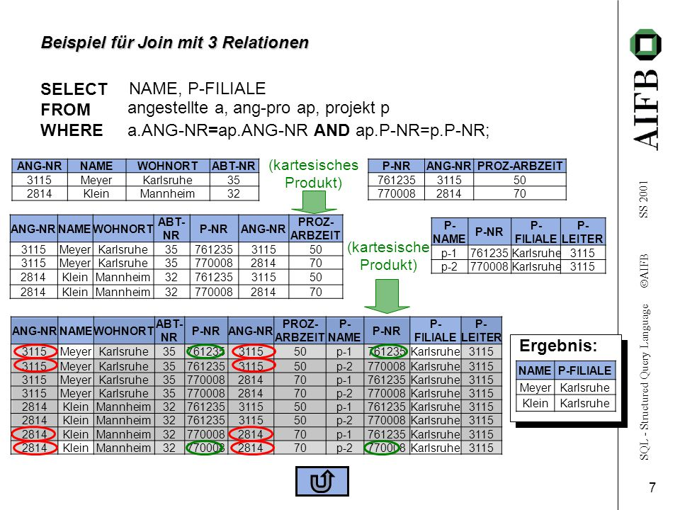 SQL - Structured Query Language  AIFB SS 2001 7 Beispiel für Join mit 3 Relationen SELECT FROM WHERE angestellte a, ang-pro ap, projekt p a.ANG-NR=ap.ANG-NR AND ap.P-NR=p.P-NR; P- NAME P-NR P- FILIALE P- LEITER p-1761235Karlsruhe3115 p-2770008Karlsruhe3115 P-NRANG-NRPROZ-ARBZEIT 761235311550 770008281470 ANG-NRNAMEWOHNORT ABT- NR P-NRANG-NR PROZ- ARBZEIT P- NAME P-NR P- FILIALE P- LEITER 3115MeyerKarlsruhe35761235311550p-1761235Karlsruhe3115 MeyerKarlsruhe35761235311550p-2770008Karlsruhe3115 MeyerKarlsruhe35770008281470p-1761235Karlsruhe3115 MeyerKarlsruhe35770008281470p-2770008Karlsruhe3115 2814KleinMannheim32761235311550p-1761235Karlsruhe3115 2814KleinMannheim32761235311550p-2770008Karlsruhe3115 2814KleinMannheim32770008281470p-1761235Karlsruhe3115 2814KleinMannheim32770008281470p-2770008Karlsruhe3115 NAME, P-FILIALE ANG-NRNAMEWOHNORTABT-NR 3115MeyerKarlsruhe35 2814 KleinMannheim32 ANG-NRNAMEWOHNORT ABT- NR P-NRANG-NR PROZ- ARBZEIT 3115MeyerKarlsruhe35761235311550 3115MeyerKarlsruhe35770008281470 2814KleinMannheim32761235311550 2814KleinMannheim32770008281470 (kartesisches Produkt) (kartesische Produkt) Ergebnis: NAMEP-FILIALE MeyerKarlsruhe KleinKarlsruhe