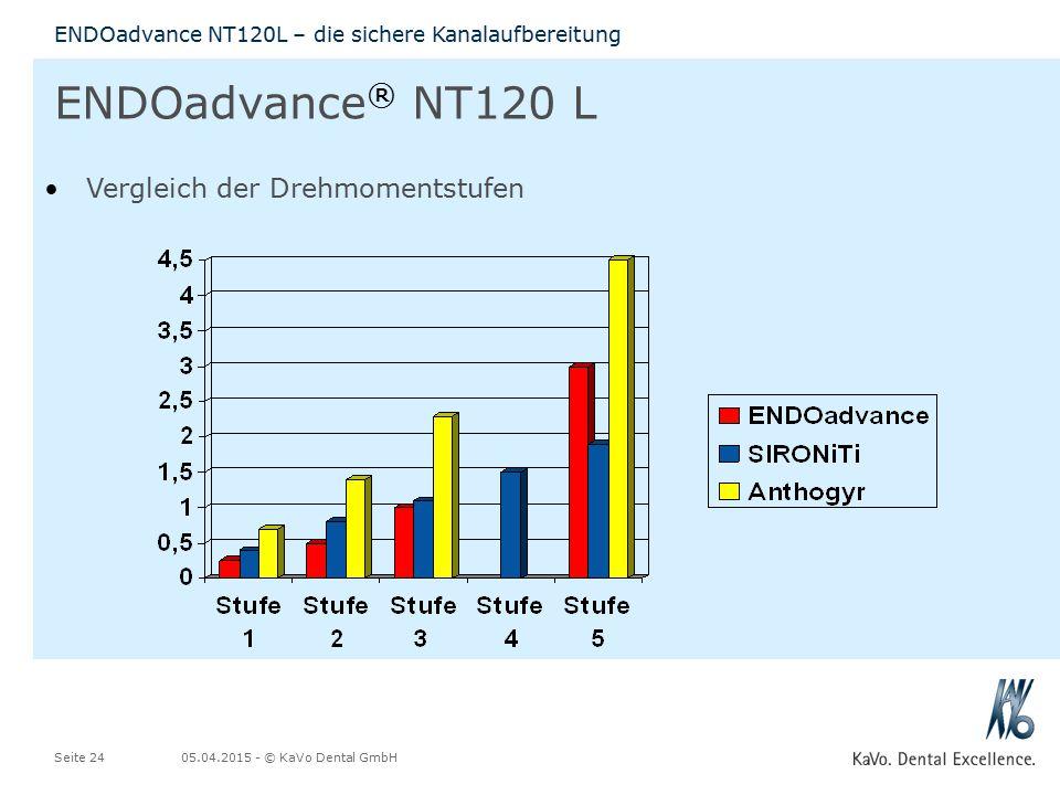 05.04.2015 - © KaVo Dental GmbHSeite 24 ENDOadvance NT120L – die sichere Kanalaufbereitung ENDOadvance ® NT120 L Vergleich der Drehmomentstufen