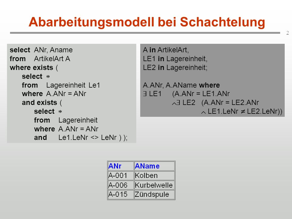 2 Abarbeitungsmodell bei Schachtelung A in ArtikelArt, LE1 in Lagereinheit, LE2 in Lagereinheit; A.ANr, A.AName where  LE1(A.ANr = LE1.ANr  LE2(A.ANr = LE2.ANr  LE1.LeNr  LE2.LeNr)) selectANr, Aname fromArtikelArt A where exists ( select  fromLagereinheit Le1 whereA.ANr = ANr and exists ( select  fromLagereinheit whereA.ANr = ANr andLe1.LeNr <> LeNr ) );
