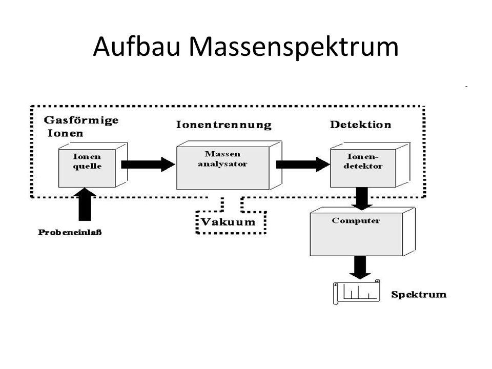 Aufbau Massenspektrum