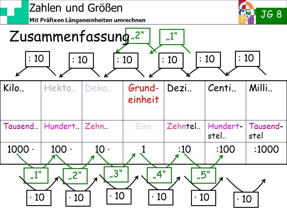 """Zahlen und Größen JG 8 Mit Präfixen Längeneinheiten umrechnen """"2"""" Zusammenfassung Kilo..Hekto..Deka..Grund- einheit Dezi..Centi..Milli.. Tausend..Hund"""