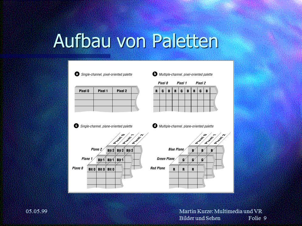 Martin Kurze: Multimedia und VR Bilder und Sehen Folie 9 05.05.99 Aufbau von Paletten
