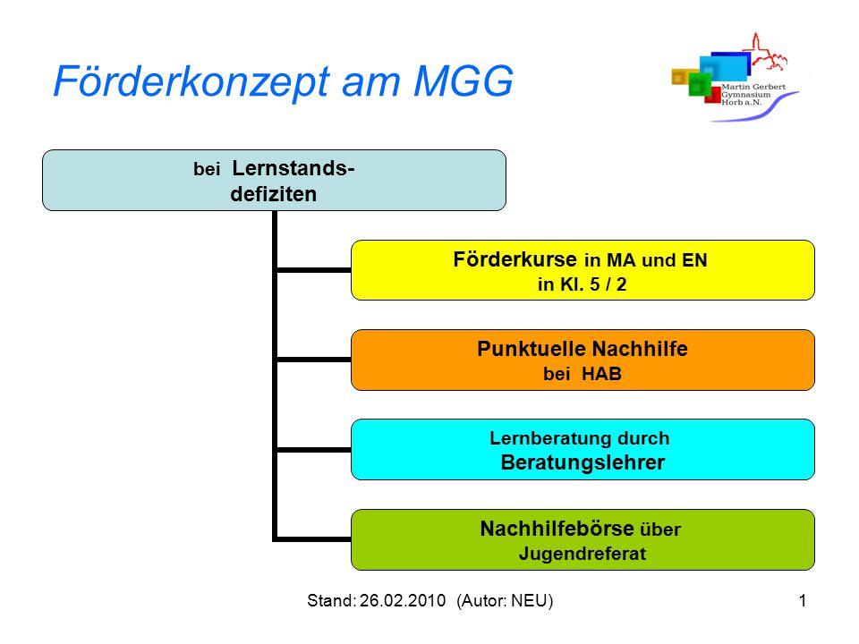 Stand: 26.02.2010 (Autor: NEU)1 Förderkonzept am MGG bei Lernstands- defiziten Förderkurse in MA und EN in Kl. 5 / 2 Punktuelle Nachhilfe bei HAB Lern