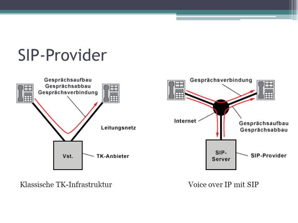 SIP-Provider Klassische TK-Infrastruktur Voice over IP mit SIP