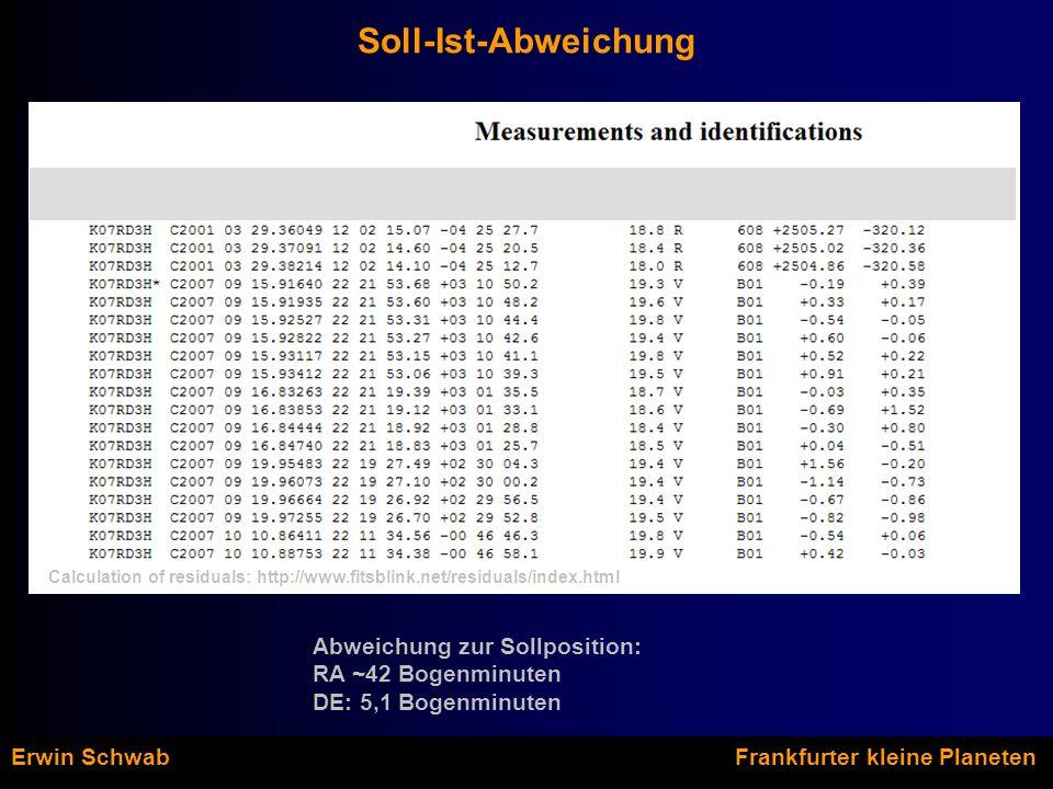 Soll-Ist-Abweichung Erwin Schwab Frankfurter kleine Planeten Abweichung zur Sollposition: RA ~42 Bogenminuten DE: 5,1 Bogenminuten Calculation of residuals: http://www.fitsblink.net/residuals/index.html