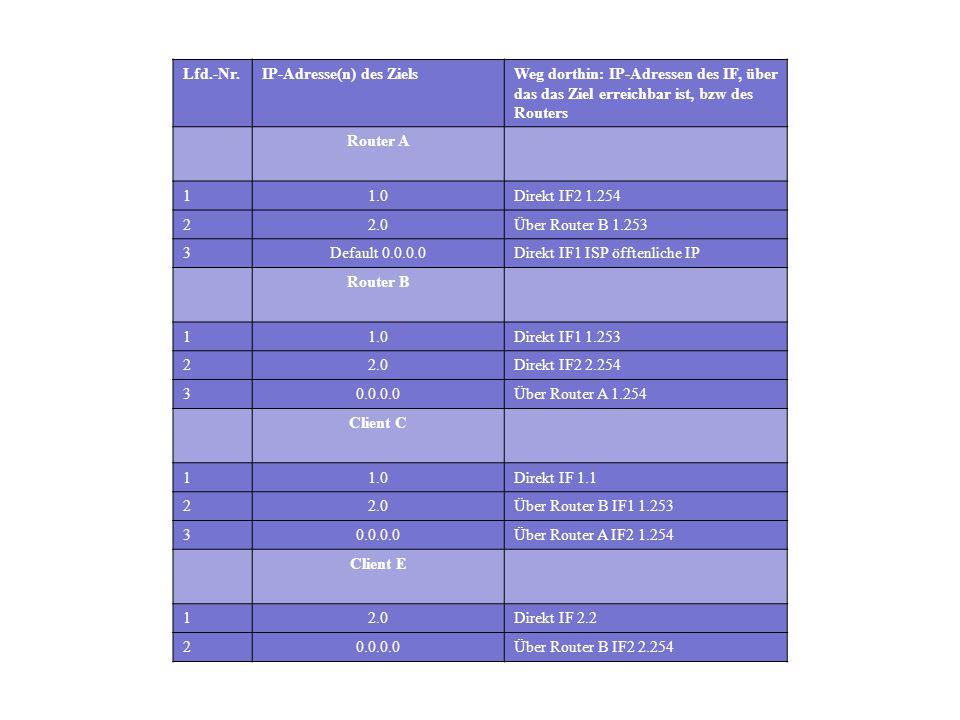Lfd.-Nr.IP-Adresse(n) des ZielsWeg dorthin: IP-Adressen des IF, über das das Ziel erreichbar ist, bzw des Routers Router A 11.0Direkt IF2 1.254 22.0Üb