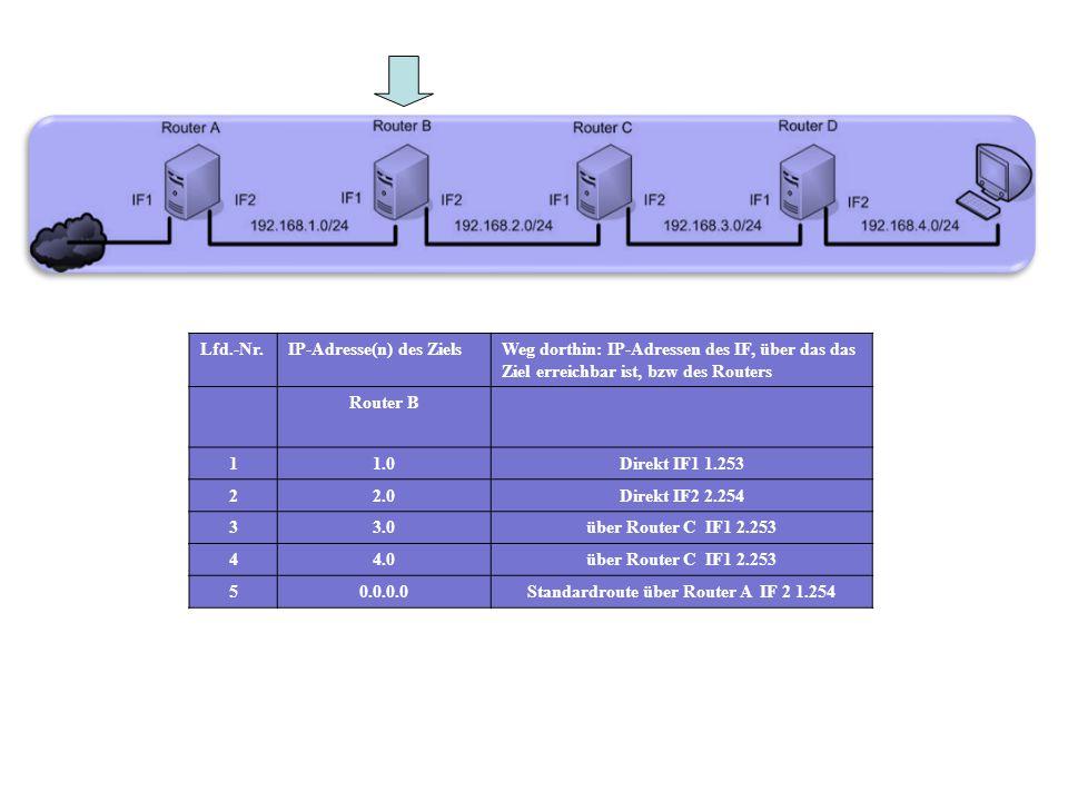 Lfd.-Nr.IP-Adresse(n) des ZielsWeg dorthin: IP-Adressen des IF, über das das Ziel erreichbar ist, bzw des Routers Router B 11.0Direkt IF1 1.253 22.0Di