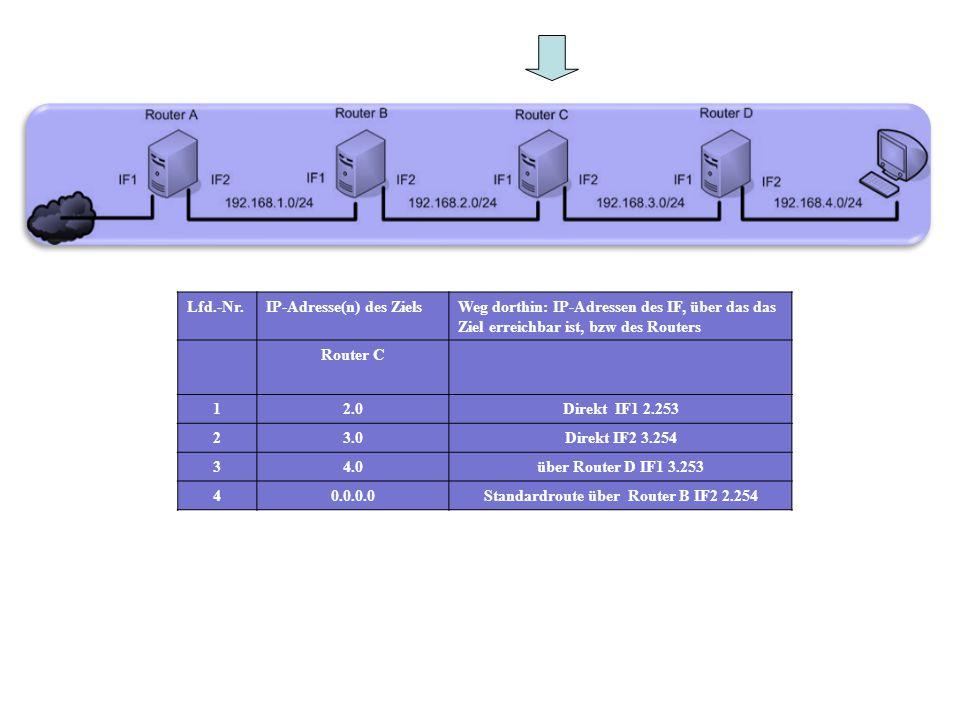 Lfd.-Nr.IP-Adresse(n) des ZielsWeg dorthin: IP-Adressen des IF, über das das Ziel erreichbar ist, bzw des Routers Router C 12.0Direkt IF1 2.253 23.0Di