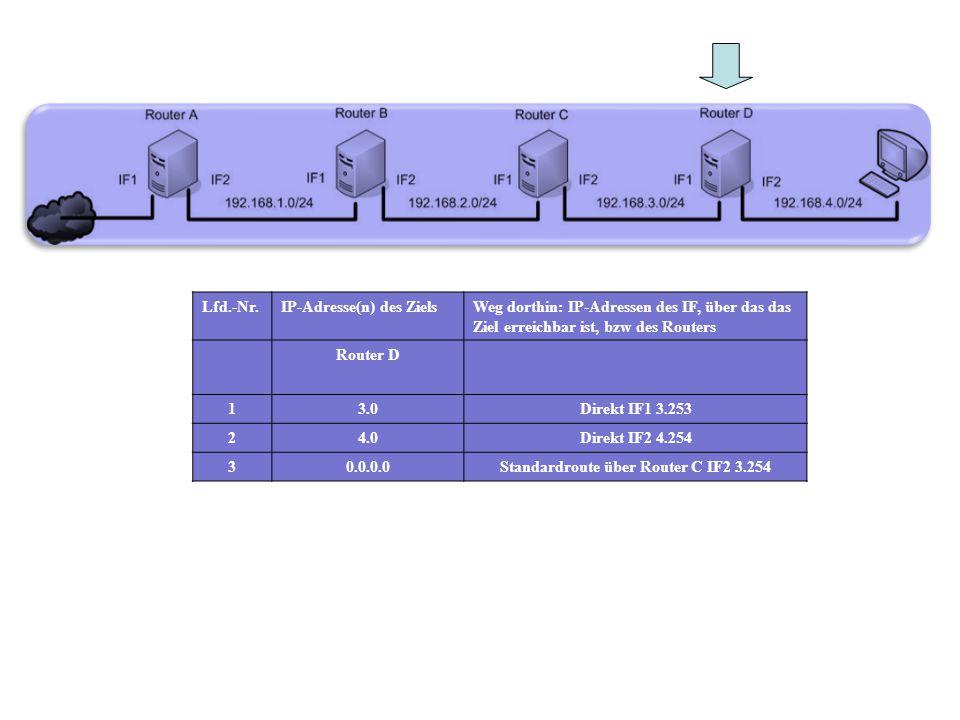 Lfd.-Nr.IP-Adresse(n) des ZielsWeg dorthin: IP-Adressen des IF, über das das Ziel erreichbar ist, bzw des Routers Router D 13.0Direkt IF1 3.253 24.0Di