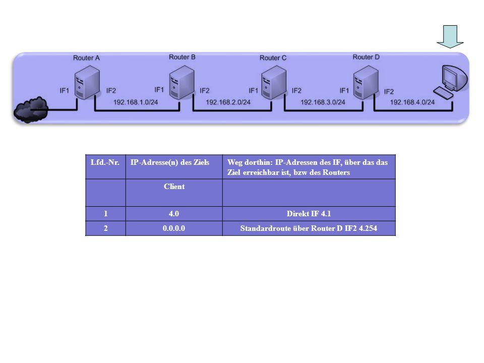 Lfd.-Nr.IP-Adresse(n) des ZielsWeg dorthin: IP-Adressen des IF, über das das Ziel erreichbar ist, bzw des Routers Client 14.0Direkt IF 4.1 20.0.0.0Sta