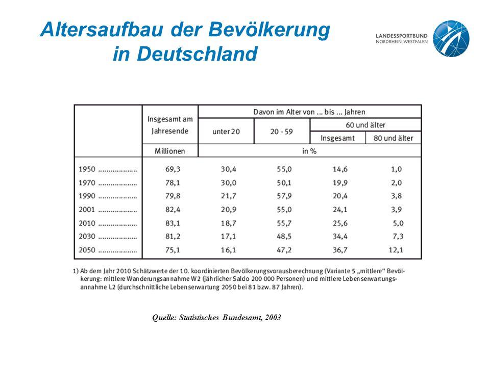 Altersaufbau der Bevölkerung in Deutschland Quelle: Statistisches Bundesamt, 2003