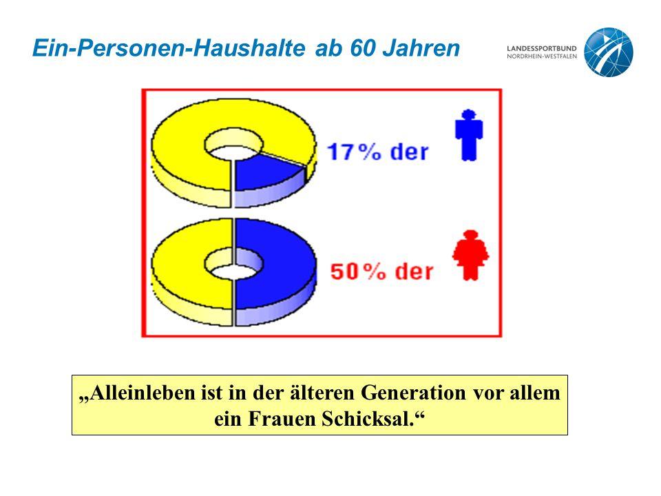 """Ein-Personen-Haushalte ab 60 Jahren """"Alleinleben ist in der älteren Generation vor allem ein Frauen Schicksal."""""""