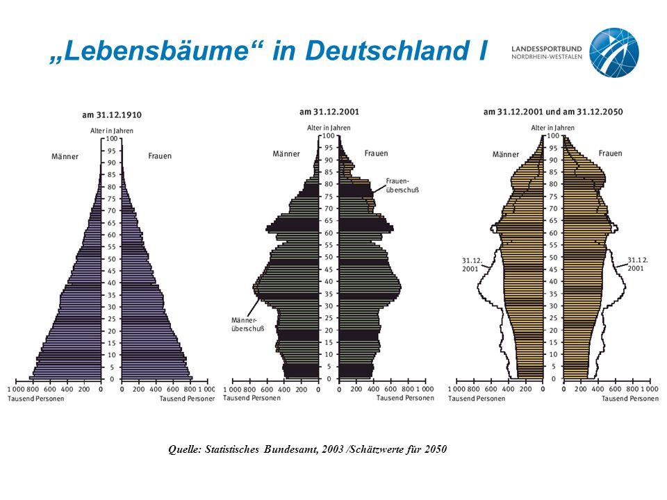 """""""Lebensbäume"""" in Deutschland I Quelle: Statistisches Bundesamt, 2003 /Schätzwerte für 2050"""