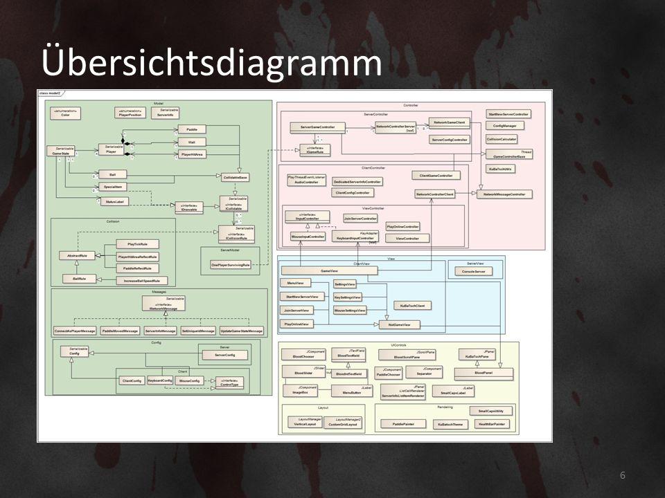 Übersichtsdiagramm TODO: Klassendiagramm des Models 6