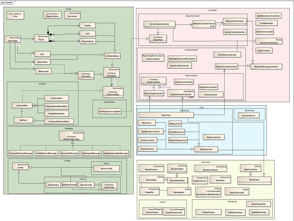 Model TODO: Klassendiagramm des Models 7