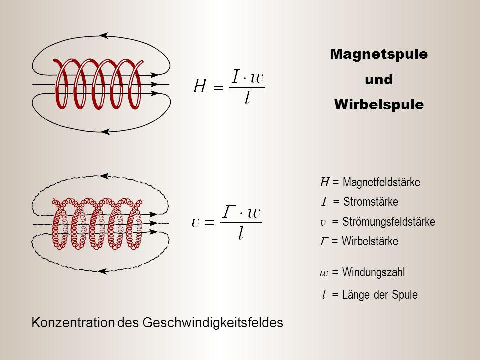 Magnetspule und Wirbelspule H = Magnetfeldstärke I = Stromstärke v = Strömungsfeldstärke  = Wirbelstärke w = Windungszahl l = Länge der Spule Konzent