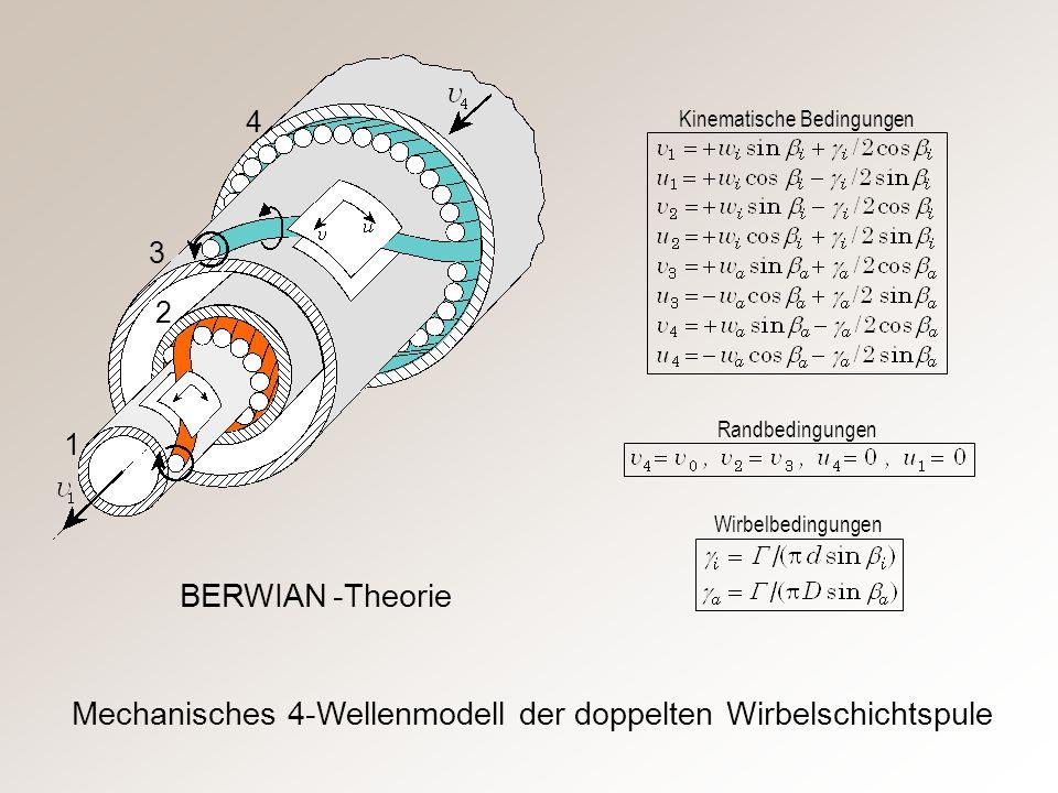 Mechanisches 4-Wellenmodell der doppelten Wirbelschichtspule Kinematische Bedingungen Randbedingungen Wirbelbedingungen 1 2 3 4 BERWIAN -Theorie