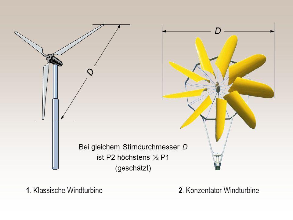 1. Klassische Windturbine D D 2. Konzentator-Windturbine Bei gleichem Stirndurchmesser D ist P2 höchstens ½ P1 (geschätzt)