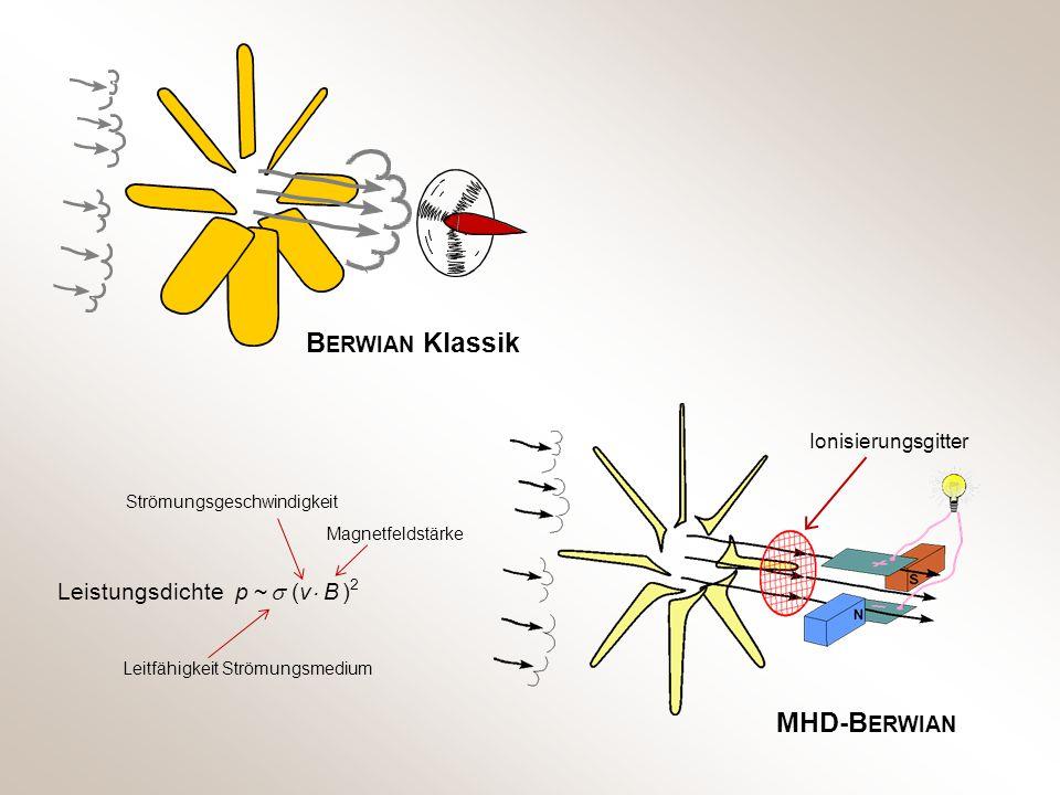 B ERWIAN Klassik MHD-B ERWIAN Ionisierungsgitter Leistungsdichte p ~  (v  B ) 2 Magnetfeldstärke Strömungsgeschwindigkeit Leitfähigkeit Strömungsmed