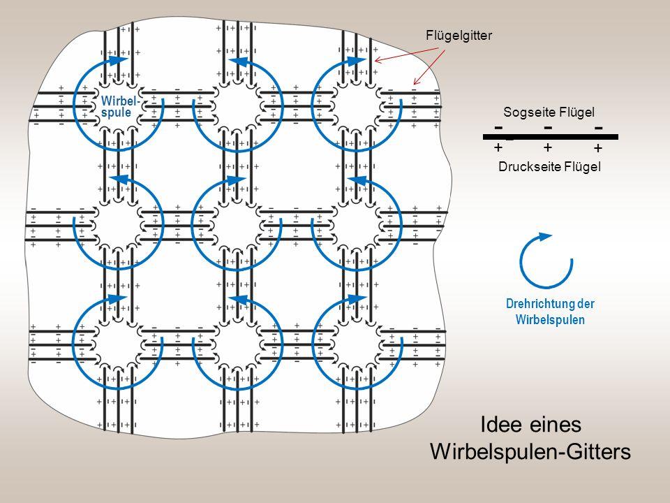Idee eines Wirbelspulen-Gitters Drehrichtung der Wirbelspulen + - + + - - - Sogseite Flügel Druckseite Flügel Flügelgitter Wirbel- spule