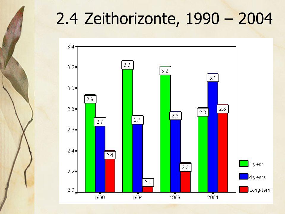 2.4Zeithorizonte, 1990 – 2004