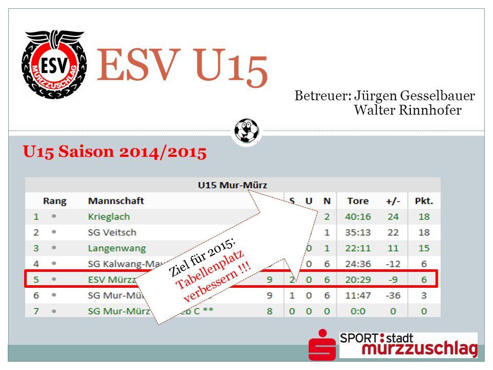 ESV U15 Betreuer: Jürgen Gesselbauer Walter Rinnhofer Ziel für 2015: Tabellenplatz verbessern !!! U15 Saison 2014/2015