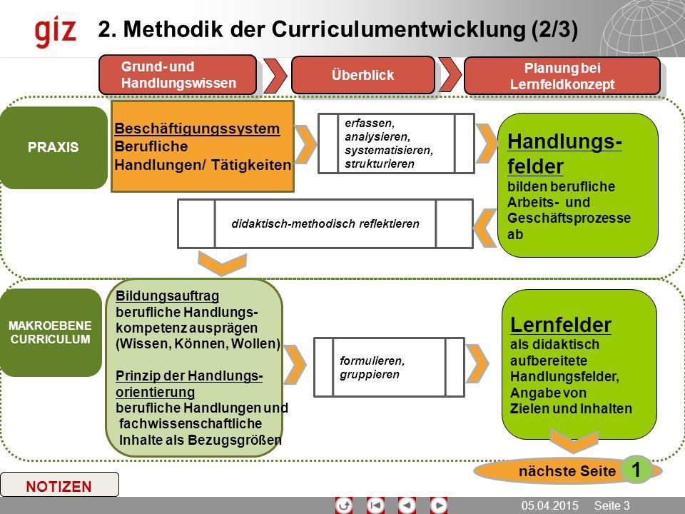 05.04.2015 Seite 3 NOTIZEN Planung bei Lernfeldkonzept Überblick Grund- und Handlungswissen 2. Methodik der Curriculumentwicklung (2/3) Handlungs- fel
