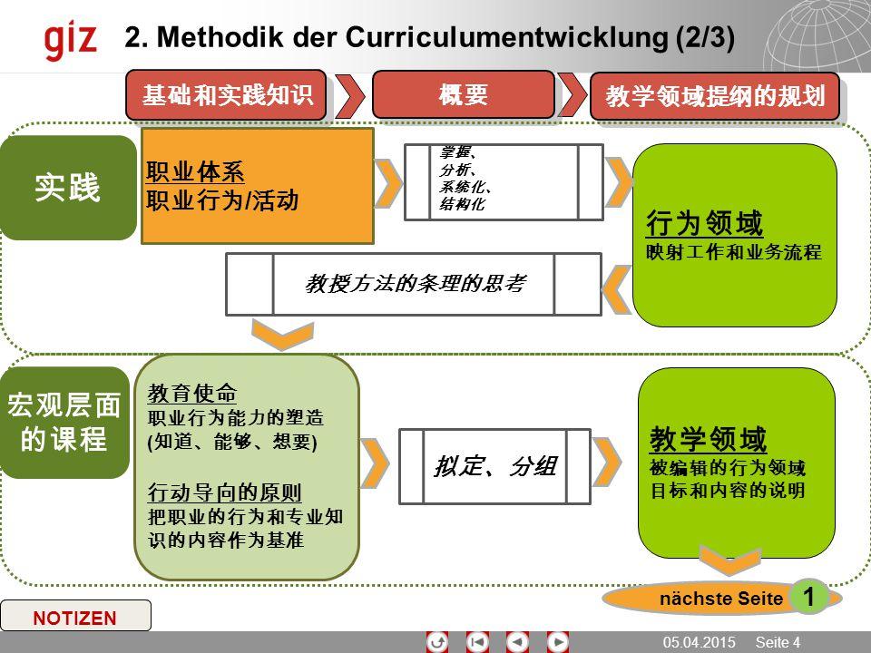 05.04.2015 Seite 4 NOTIZEN 教学领域提纲的规划 概要 基础和实践知识 2. Methodik der Curriculumentwicklung (2/3) 行为领域 映射工作和业务流程 教育使命 职业行为能力的塑造 ( 知道、能够、想要 ) 行动导向的原则 把职业的行为和