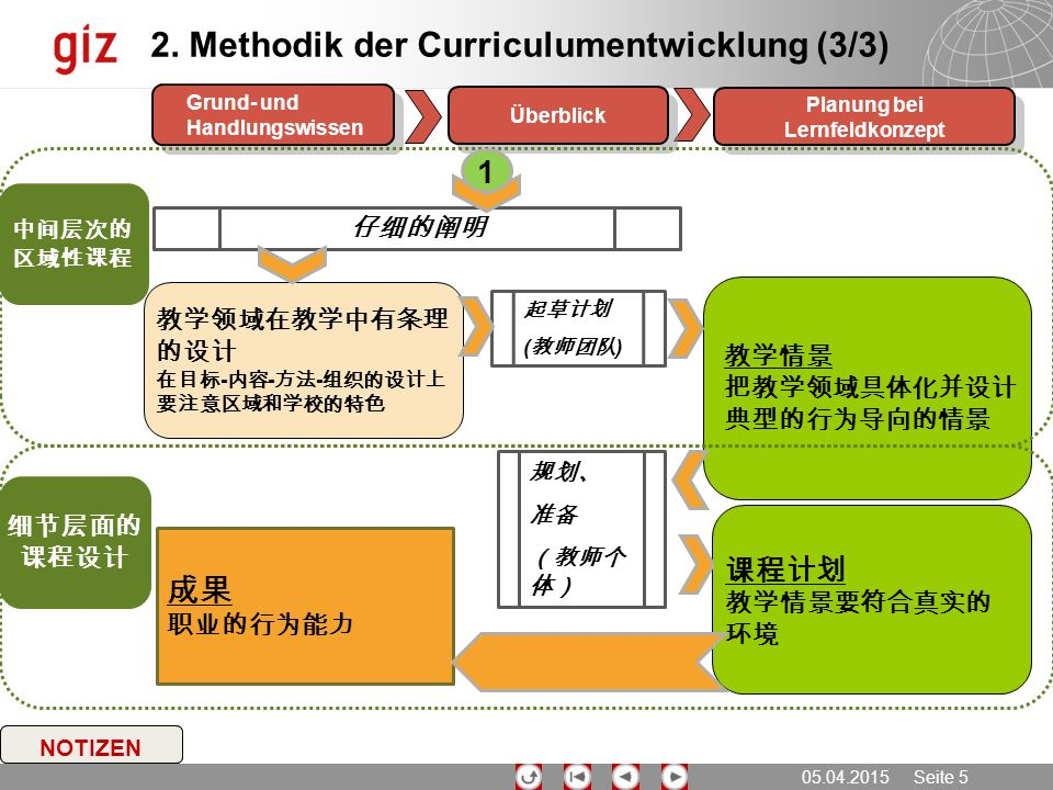 05.04.2015 Seite 5 NOTIZEN Planung bei Lernfeldkonzept Überblick Grund- und Handlungswissen 2. Methodik der Curriculumentwicklung (3/3) 教学领域在教学中有条理 的设