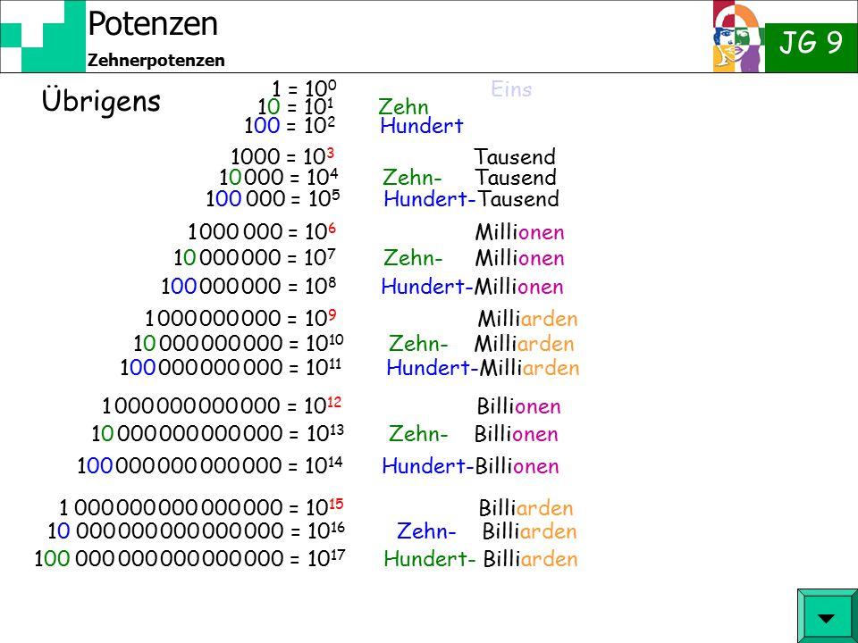 Potenzen JG 9 Zehnerpotenzen Probe für andere Zahlen  34 · 3534 · 35 = 3 · 3 · 3 · 3 · 3 · 3 · 3 · 3 · 3 = 3 9 Aha, ich muss also nur 4 + 5 = 9 rech