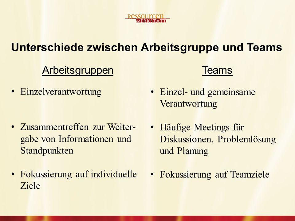 Einzelverantwortung Zusammentreffen zur Weiter- gabe von Informationen und Standpunkten Fokussierung auf individuelle Ziele Unterschiede zwischen Arbeitsgruppe und Teams ArbeitsgruppenTeams Einzel- und gemeinsame Verantwortung Häufige Meetings für Diskussionen, Problemlösung und Planung Fokussierung auf Teamziele