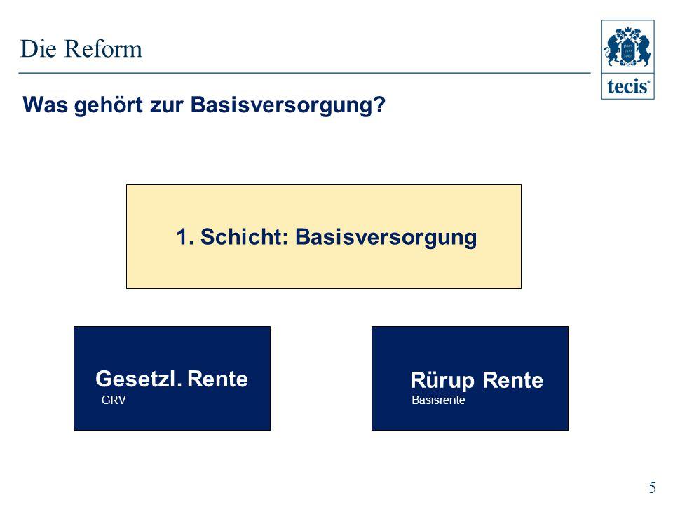 5 1.Schicht: Basisversorgung Rürup Rente Basisrente Gesetzl.