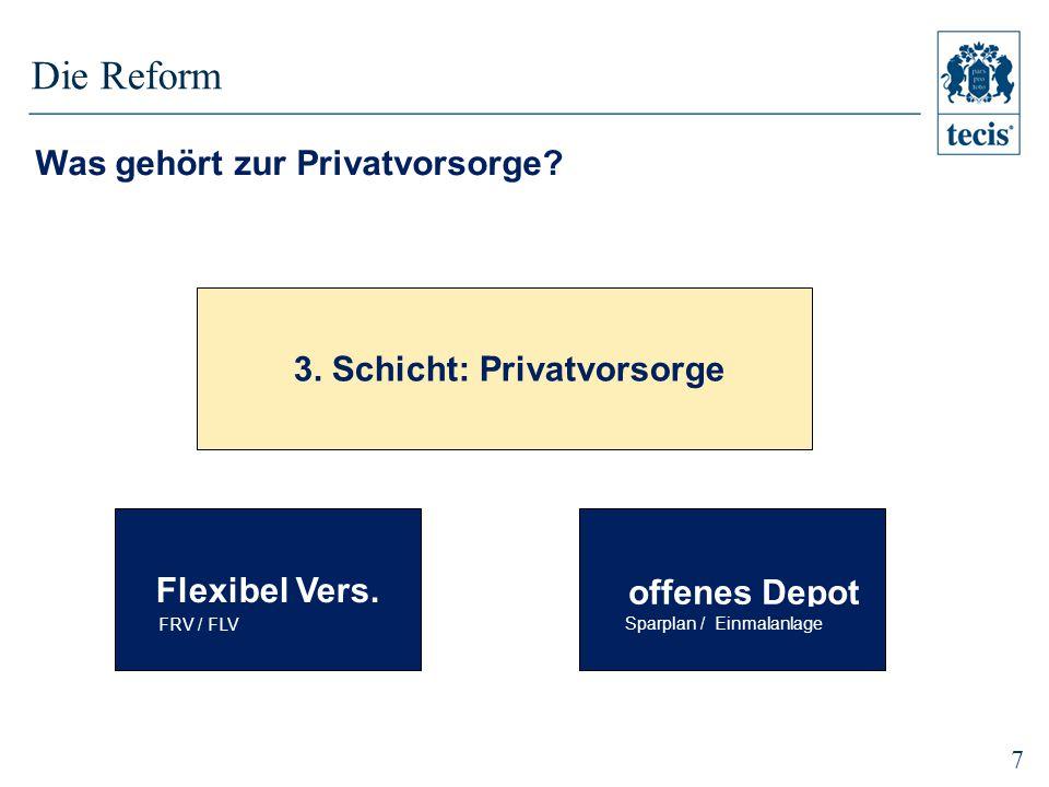 7 3.Schicht: Privatvorsorge offenes Depot Sparplan / Einmalanlage Flexibel Vers.