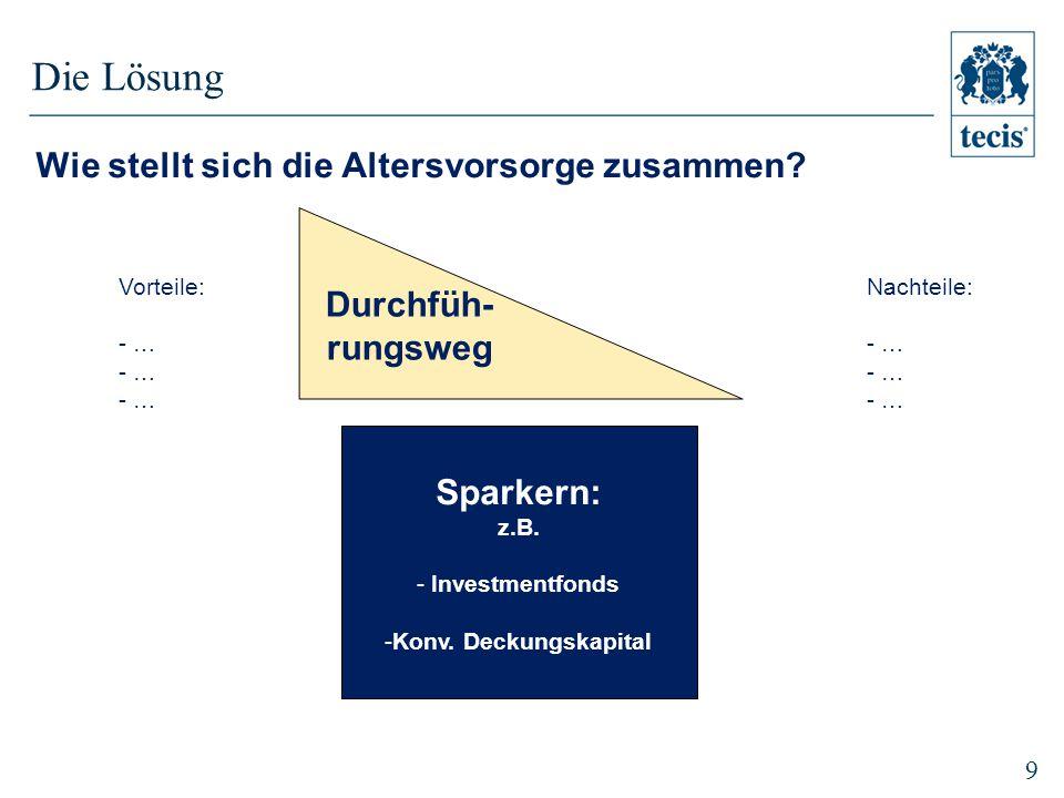 9 Sparkern: z.B.- Investmentfonds -Konv.