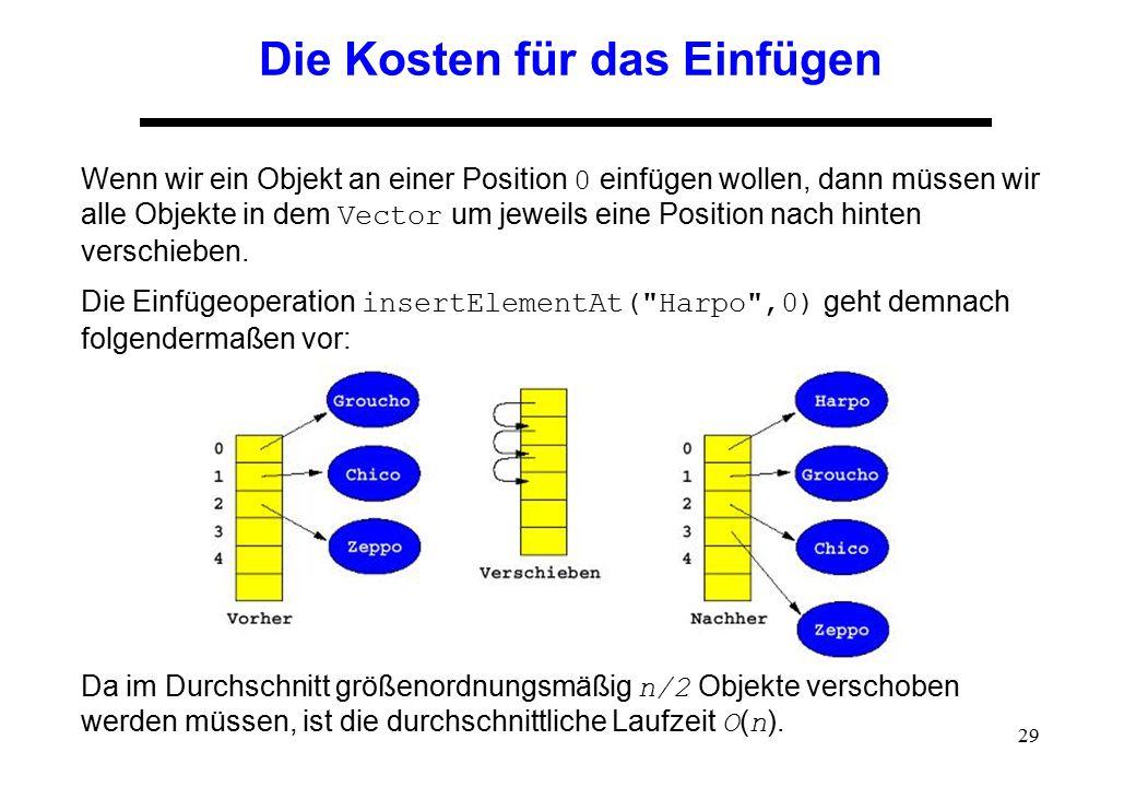 29 Die Kosten für das Einfügen Wenn wir ein Objekt an einer Position 0 einfügen wollen, dann müssen wir alle Objekte in dem Vector um jeweils eine Pos