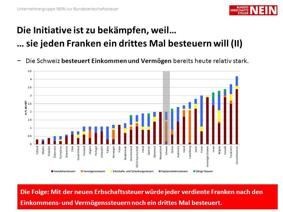 Die Initiative ist zu bekämpfen, weil… … sie jeden Franken ein drittes Mal besteuern will (II) – Die Schweiz besteuert Einkommen und Vermögen bereits heute relativ stark.