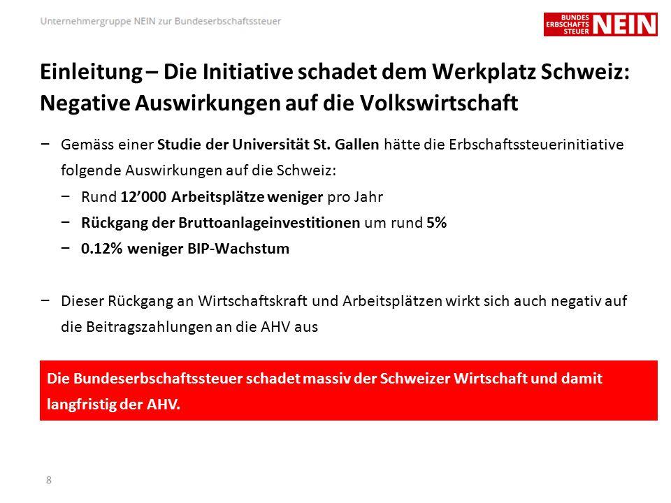 Die Initiative ist zu bekämpfen, weil… … sie jeden Franken ein drittes Mal besteuern will (I) – Mit der Umsetzung dieser Initiative würde die Fiskalbelastung in der Schweiz weiter ansteigen.