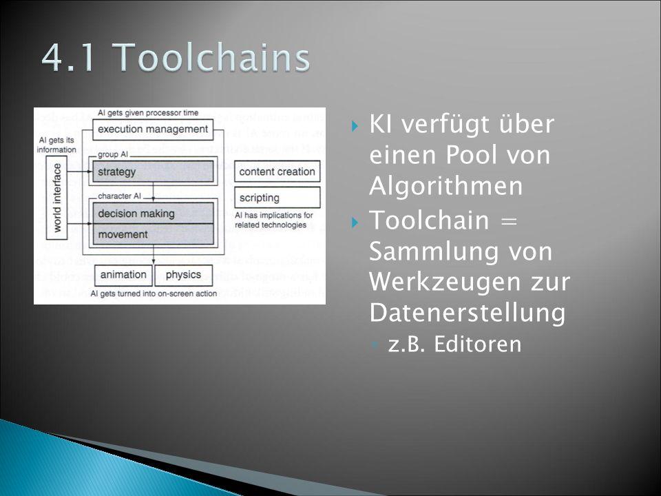 KI verfügt über einen Pool von Algorithmen  Toolchain = Sammlung von Werkzeugen zur Datenerstellung ◦ z.B.