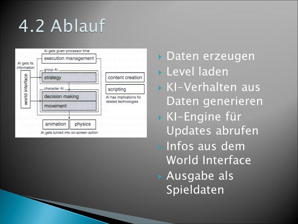  Daten erzeugen  Level laden  KI-Verhalten aus Daten generieren  KI-Engine für Updates abrufen  Infos aus dem World Interface  Ausgabe als Spieldaten