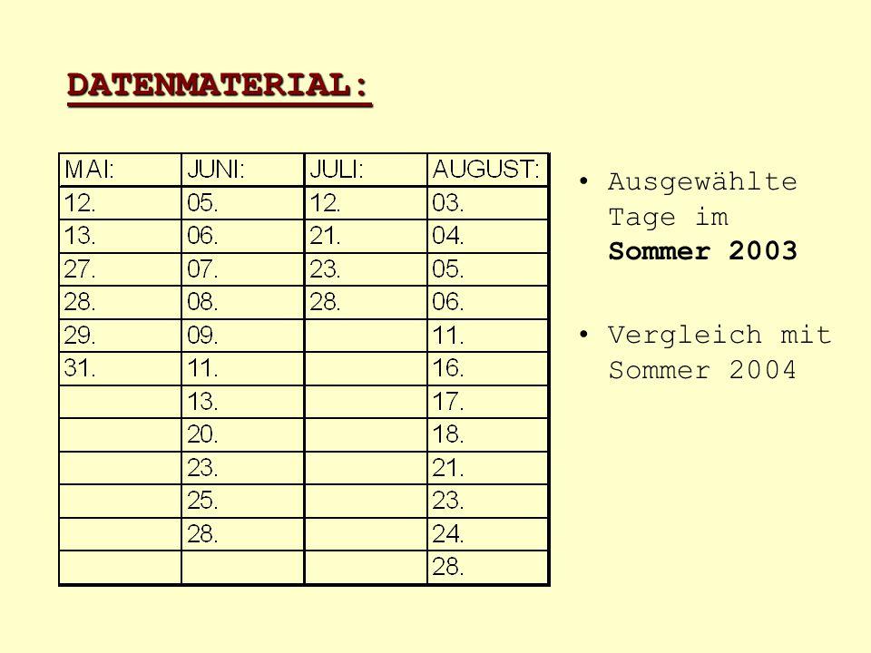 DATENMATERIAL: Ausgewählte Tage im Sommer 2003 Vergleich mit Sommer 2004