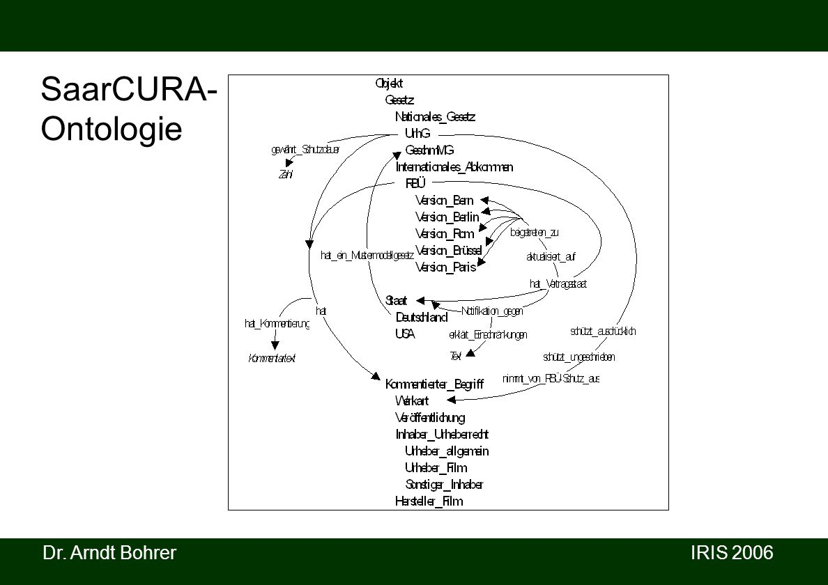 Dr. Arndt Bohrer IRIS 2006 SaarCURA- Ontologie