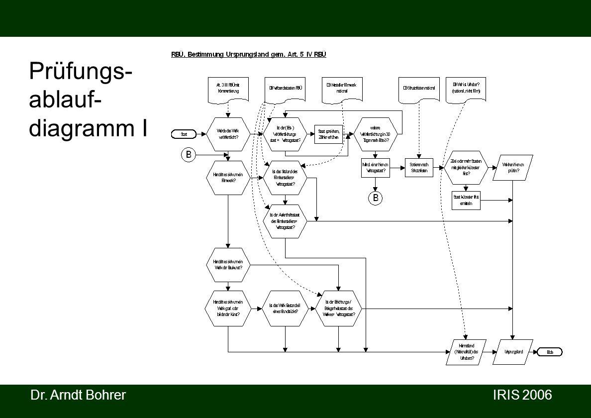 Dr. Arndt Bohrer IRIS 2006 Prüfungs- ablauf- diagramm I