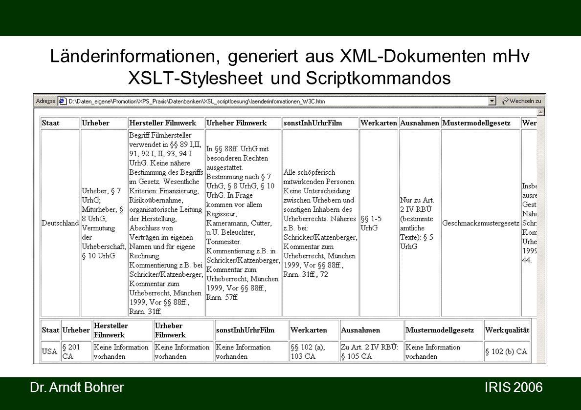 Dr. Arndt Bohrer IRIS 2006 Länderinformationen, generiert aus XML-Dokumenten mHv XSLT-Stylesheet und Scriptkommandos