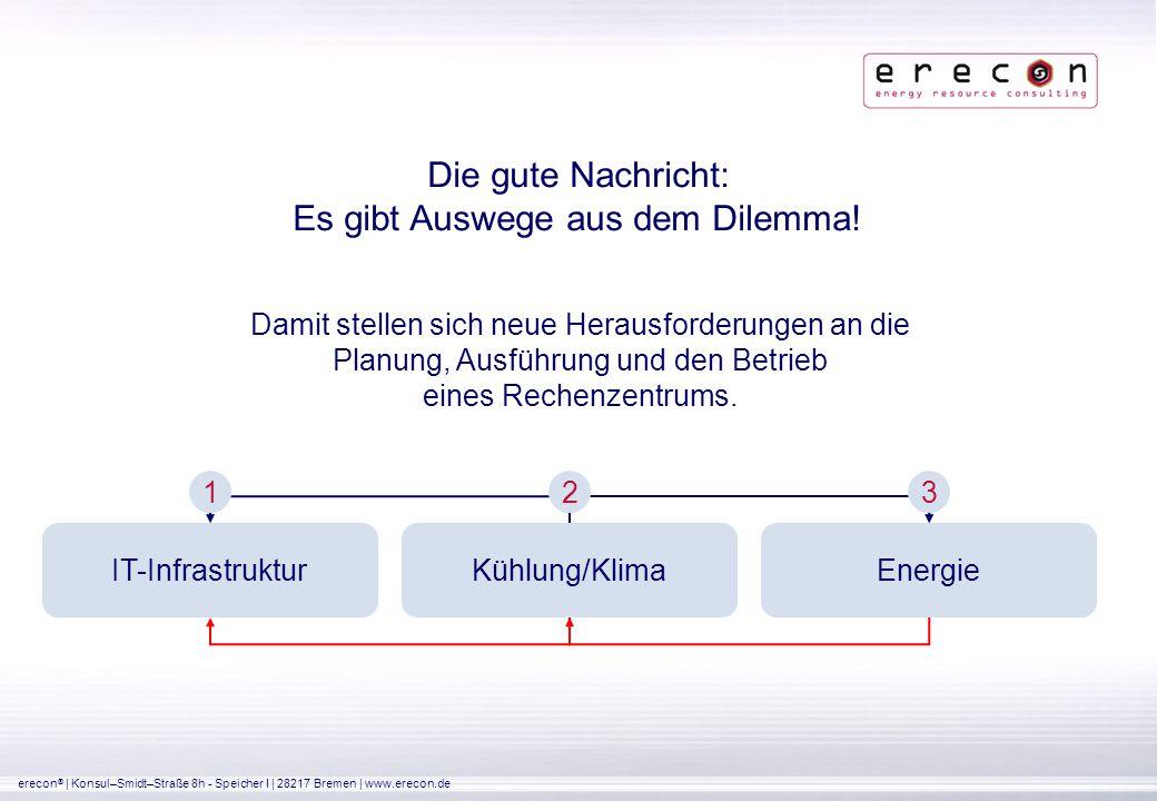 erecon ® | Konsul–Smidt–Straße 8h - Speicher I | 28217 Bremen | www.erecon.de Die gute Nachricht: Es gibt Auswege aus dem Dilemma! Damit stellen sich