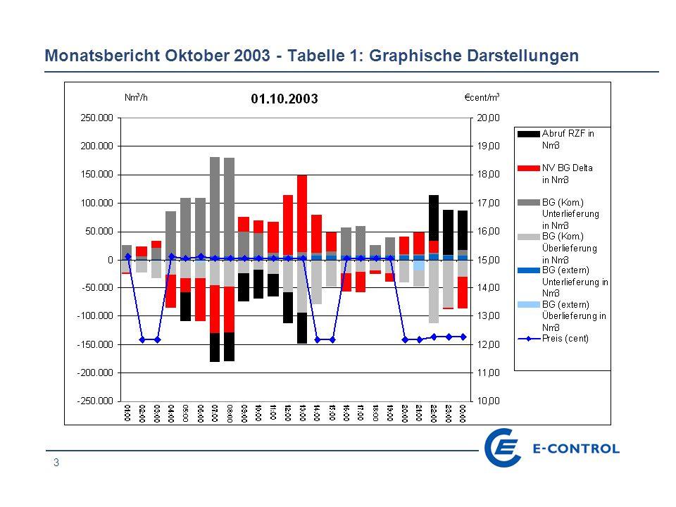 24 Monatsbericht Oktober 2003 - Tabelle 1: Graphische Darstellungen